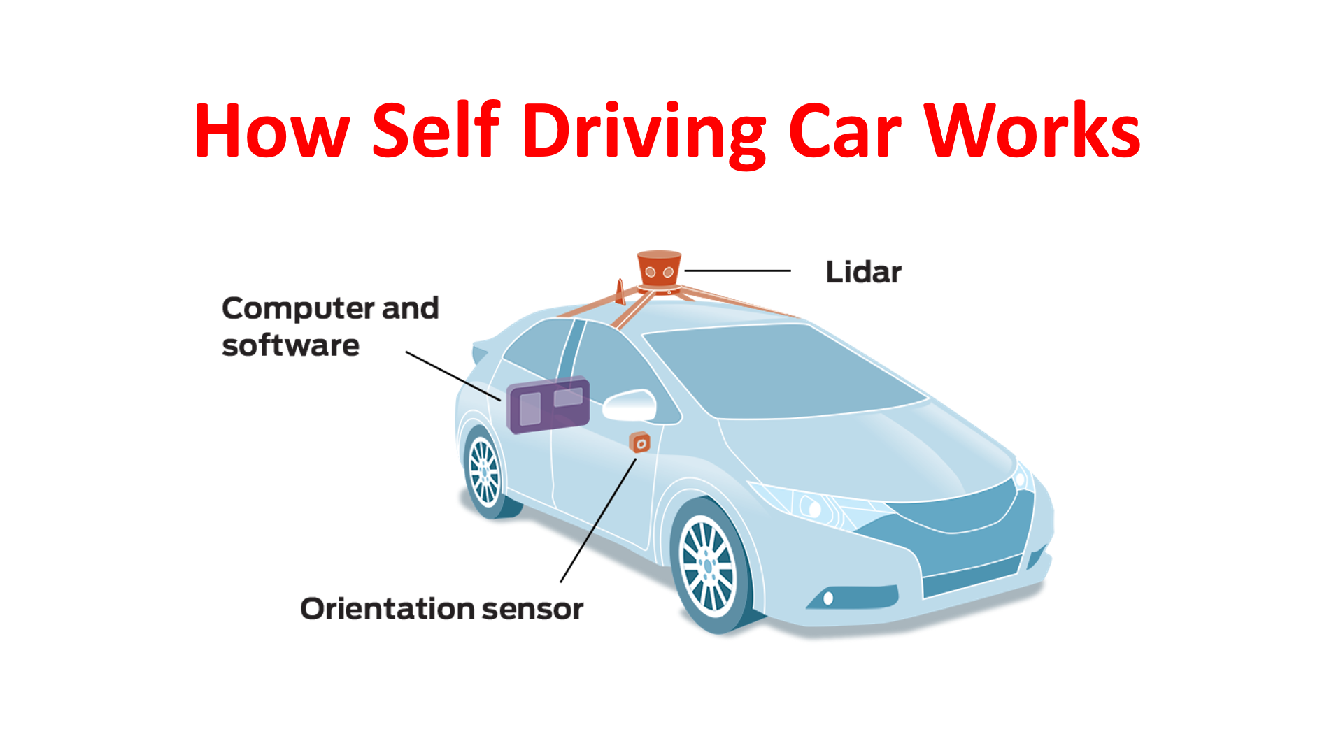 How Self Driving Car Works